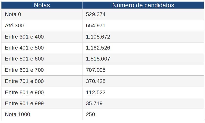 Extraído de http://exame.abril.com.br/brasil/noticias/os-erros-mais-comuns-de-quem-teve-a-redacao-anulada-no-enem.