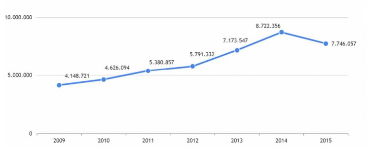 Evolução de inscritos no Enem desde 2009. Fonte: Inep.