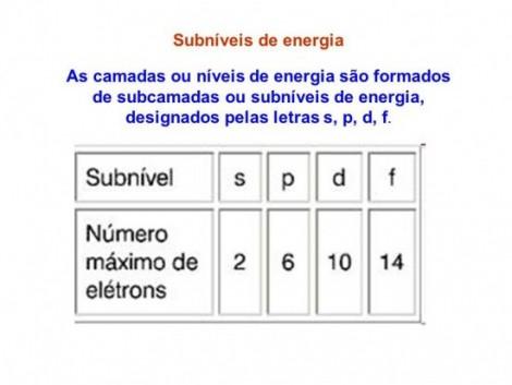 subniveis_energia