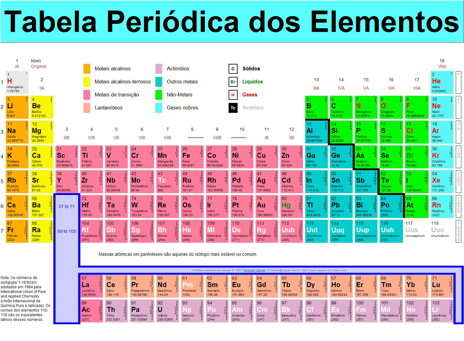 Tabela criada por Dmitry Mendeleev.