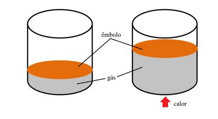 Figura 1. Diferença entre a altura do êmbolo para o recipiente sem e com aquecimento.