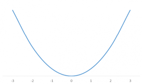 curva_funcao