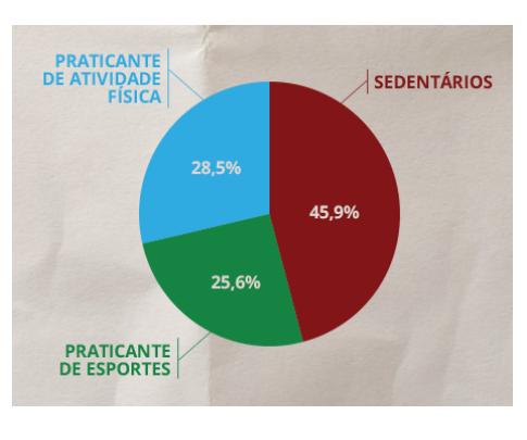 grafico_sedentarismoxaf