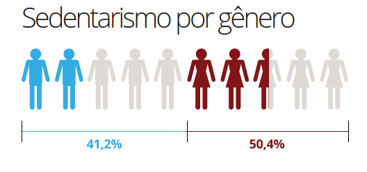 sedentarismo_genero
