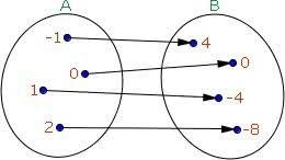 Diagrama de venn - Função ímpar