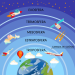 Estudando as Camadas da Atmosfera Terrestre