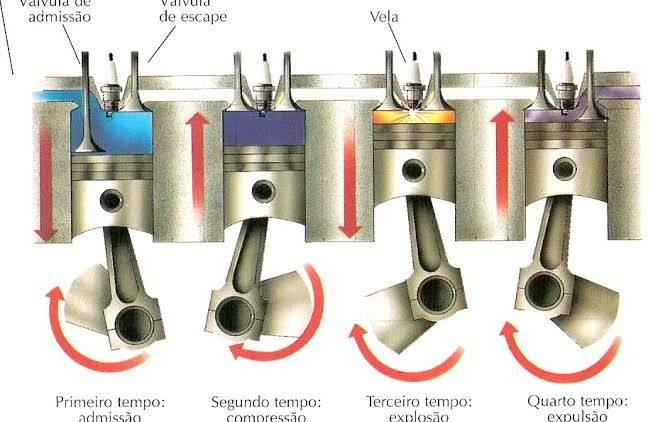 Estudando os Motores de Combustão Interna