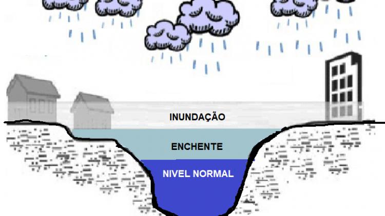 A diferença entre enchente, inundação, alagamento e enxurrada